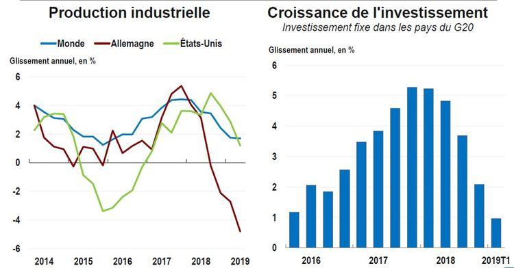 L'OCDE tire la sonnette d'alarme — Crise économique mondiale