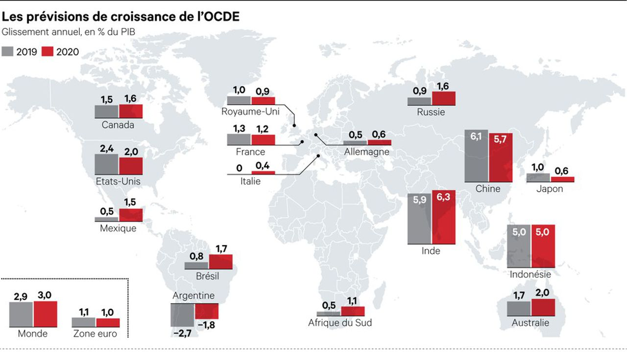 L'OCDE a ramené à 2,9 % ses prévisions de croissance pour l'année en cours et à 3 % l'an prochain