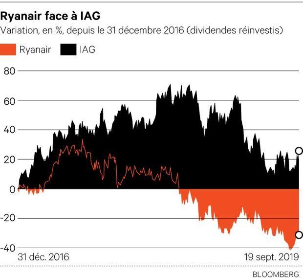 Ryanair/ Aérien: Michael et ses démons