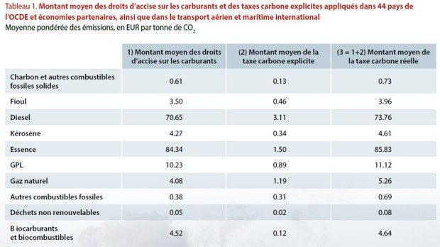 Niveau moyen des taxes sur les différents combustibles fossiles