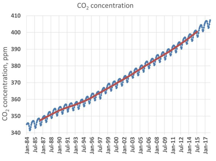 Moyenne mondiale de concentration en CO2 (ppm) de 1984 à 2017