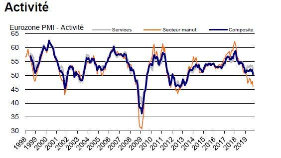 L'activité manufacturière décline