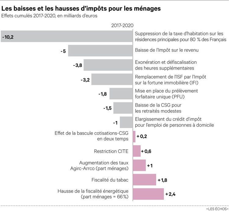 Les baisses et les hausses d'impôts pour les ménages