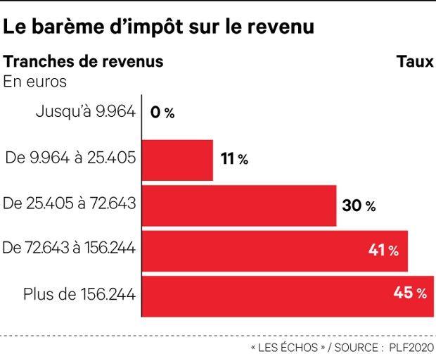 impot simulación revenu francia 2020