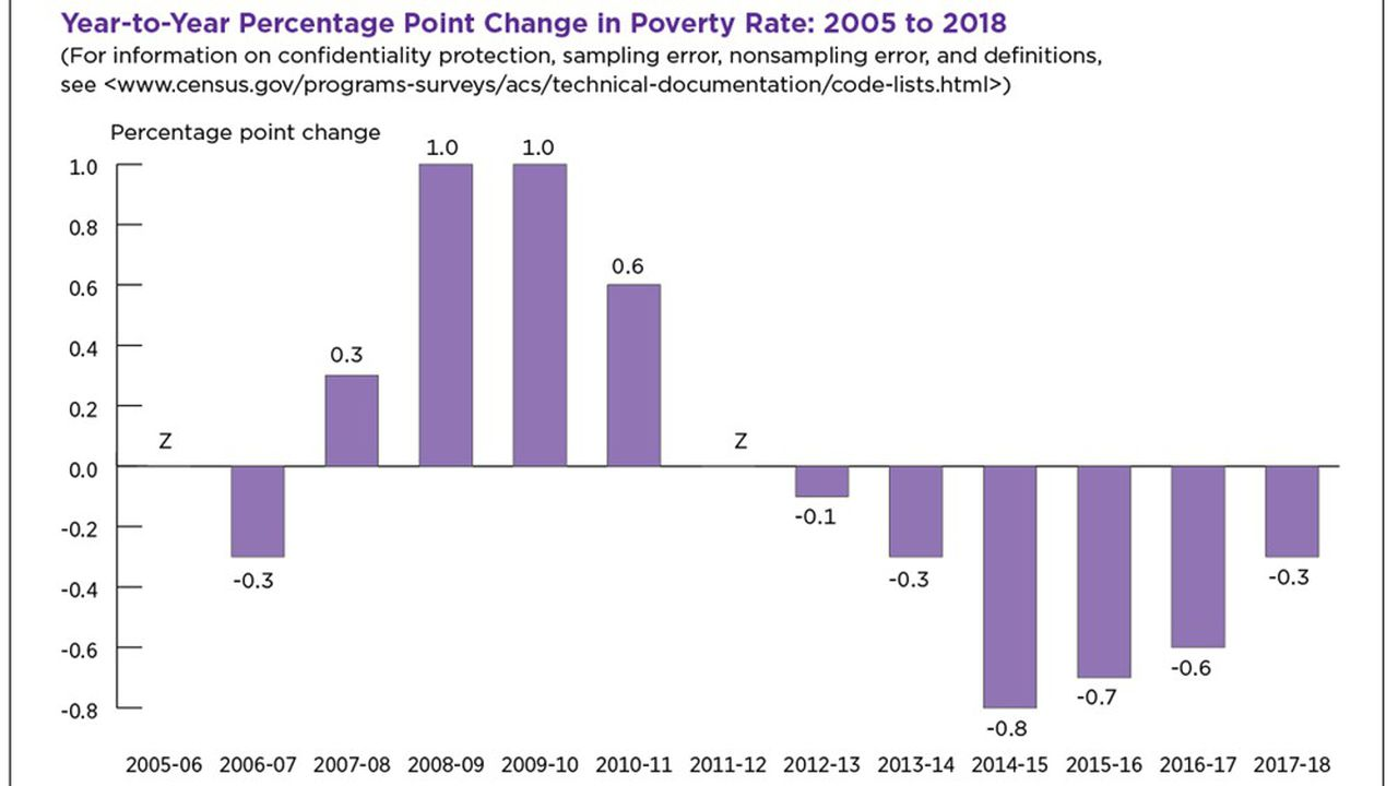La part des ménages sous le seuil de pauvreté a baissé de 0,3 point en un an, à 13,1% l'an dernier, avec toutefois de fortes disparités géographiques