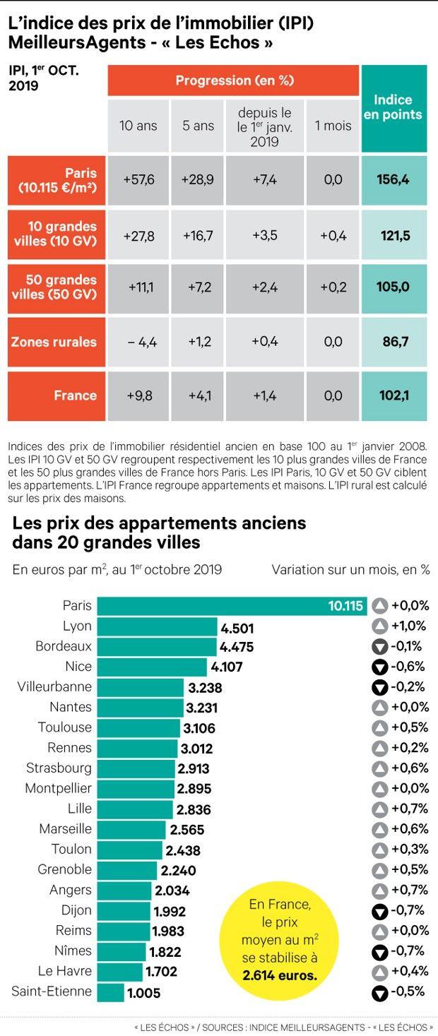 Evolutions des prix de l'immobilier ancien en France