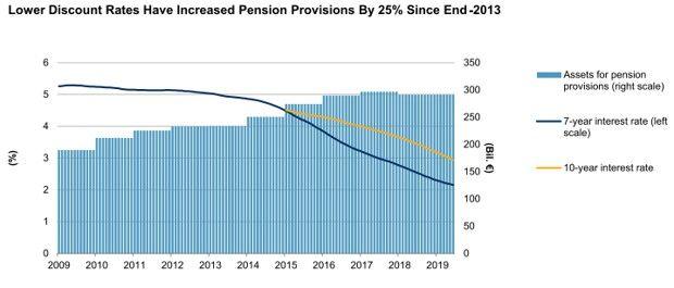 Allemagne: provision des entreprises pour les retraites.