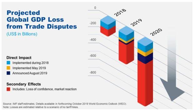 L'impact des droits de douane supplémentaires sur la croissance est de plus en plus prononcé