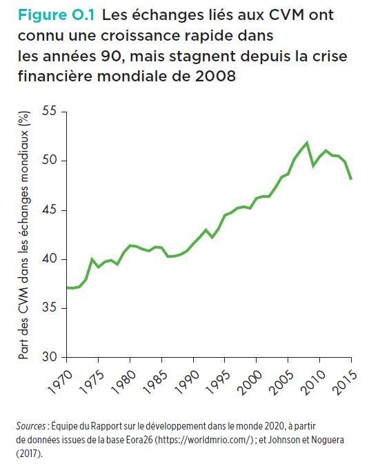 La crise financière a donné un coup d'arrêt à la croissance de la mondialisation