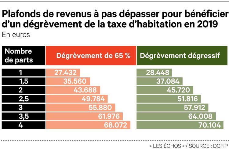 Quels Allegements Sur La Taxe D Habitation 2019 Les Echos