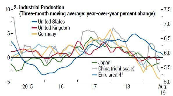 L'industrie manufacturière ralentit de manière significative