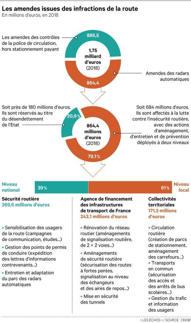 En 2018, les 4.428 radars ont14,1millions de contraventions. Ces avis ont généré 682,7millions d'euros au titre des amendes forfaitaires et 181,7millions «d'amendes majorées» (car non payées à temps), soit 864,4millions d'euros.