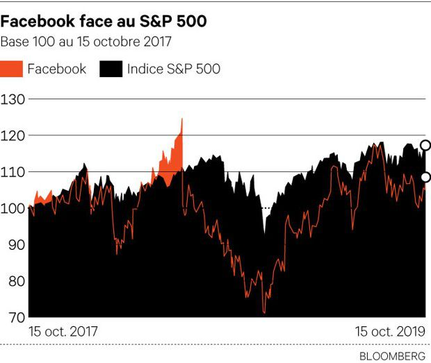 Facebook : Déjà la dévaluation !