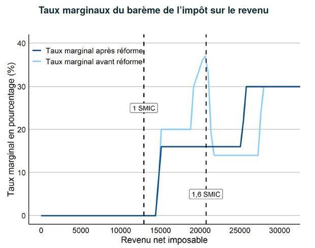 Le taux marginal d'imposition avant la réforme et après la baisse d'impôts de 5milliards. Source: IPP