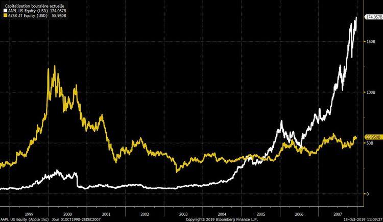 La capitalisation de Sony en jaune depuis 1999 et la capitalisation boursière d'Apple en blanc.