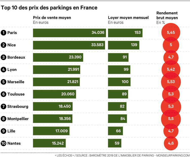 Top 10 des prix des parkings en France
