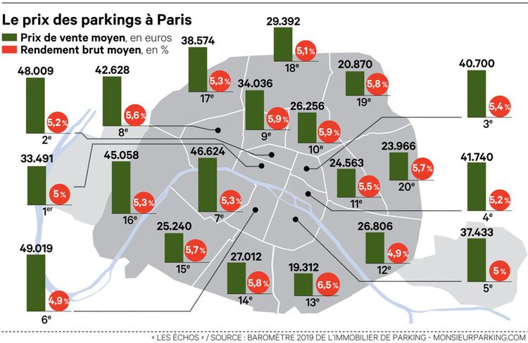 Le prix des parkings à Paris