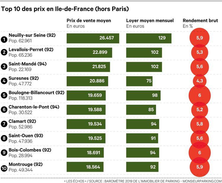 Top 10 des prix en Ile-de-France (hors Paris)