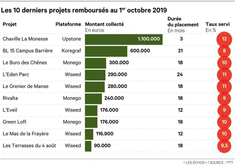 Les 10 derniers projets remboursés au 1er octobre 2019