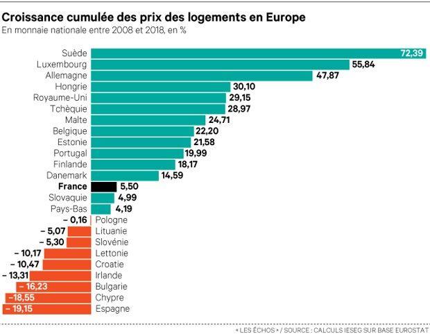 Prix de l'immobilier : la France, bonne élève de l'Europe