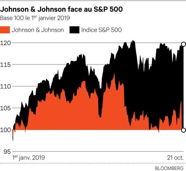 Johnson & Johnson : Le feu aux poudres