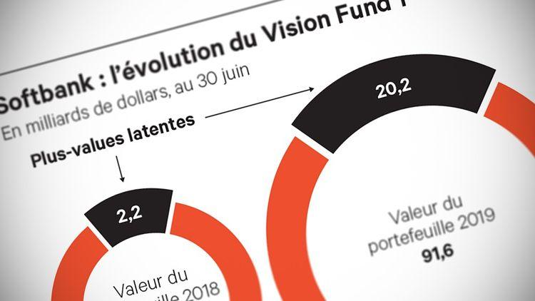Softbank/Vision Fund/WeWork : En tenue d'Adam
