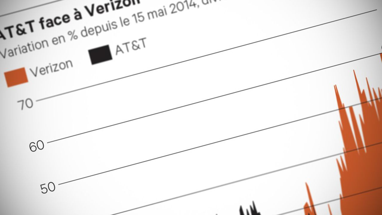 Double (Verizon_Communications_Inc)