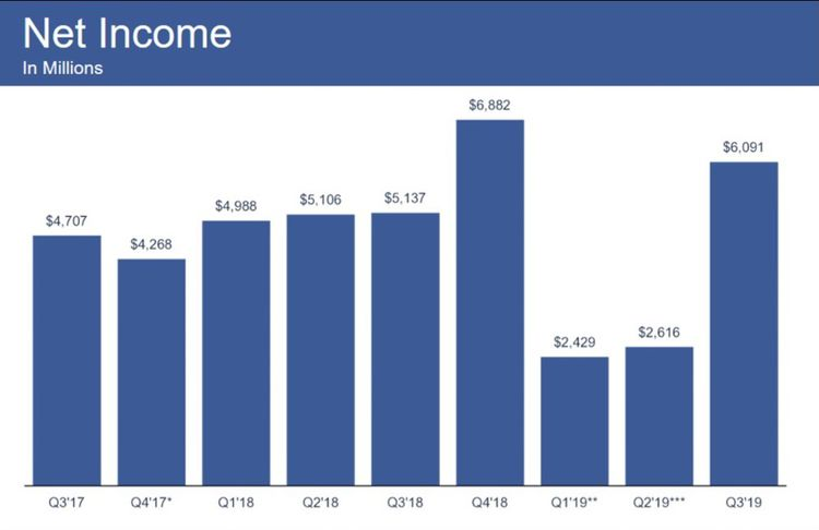 Bénéfice net de Facebook au cours des trimestres