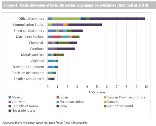 La hausse des exportations vers les Etats-Unis - par pays et par secteur - montre que Taiwan et le Mexique sont les principaux bénéficiaires du conflit commercial sino-américain
