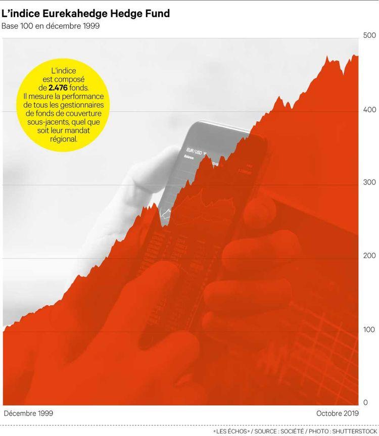 Hedge fund : les secrets du fonds le plus performant de l'histoire