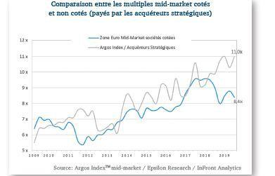 L'écart des valorisations boursières avec le non coté s'est accru pour représenter 2,6x l'EBITDA, lié à l'attrait toujours croissant des investisseurs pour cette classe d'actifs aux rendements élevés.