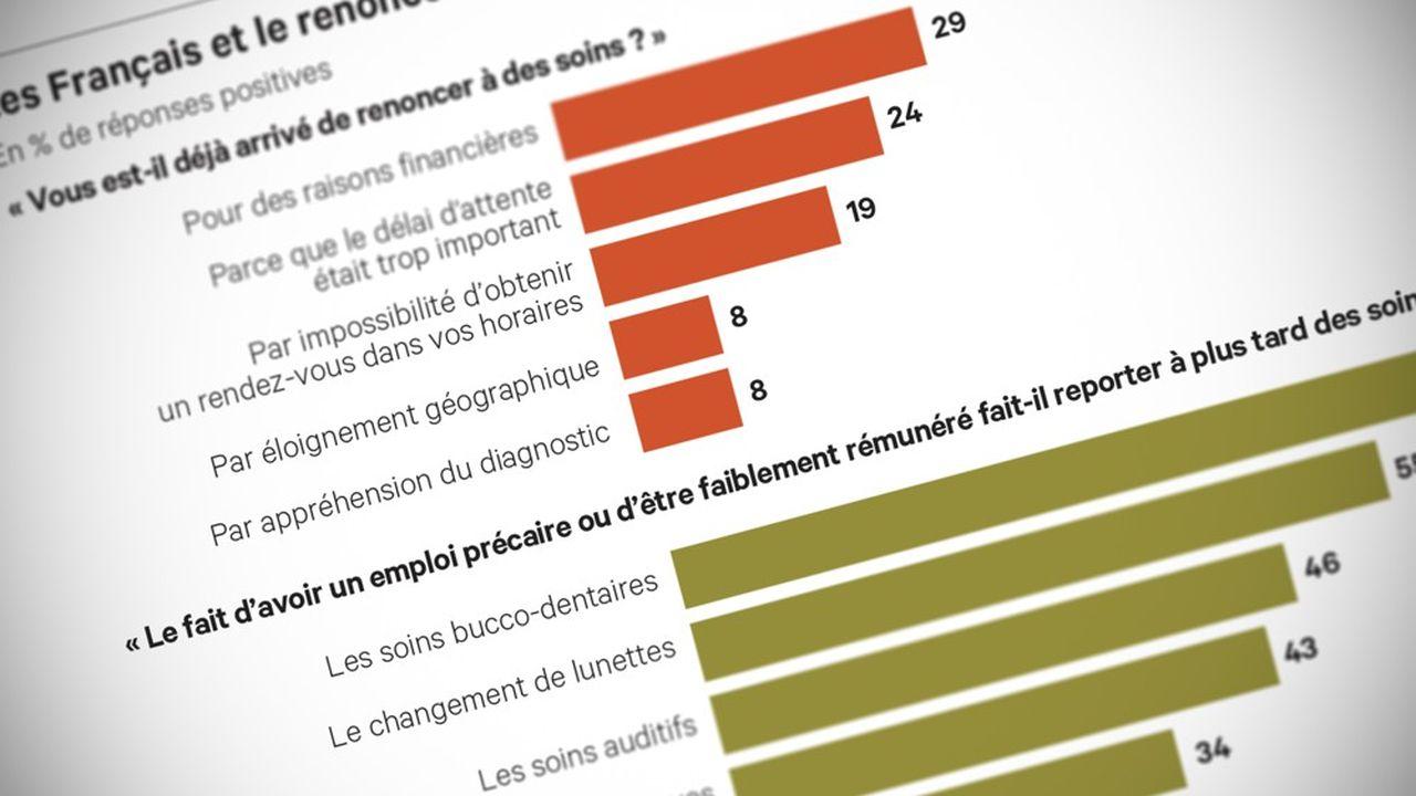 Pourquoi 59% des Français ont-ils déjà dû renoncer à des soins?