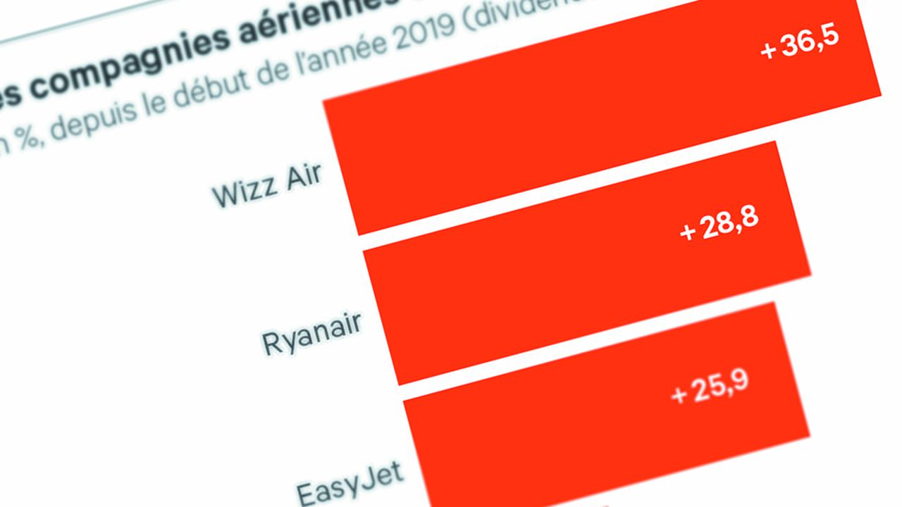 EasyJet/Carbone : Orange et vert - Les Échos