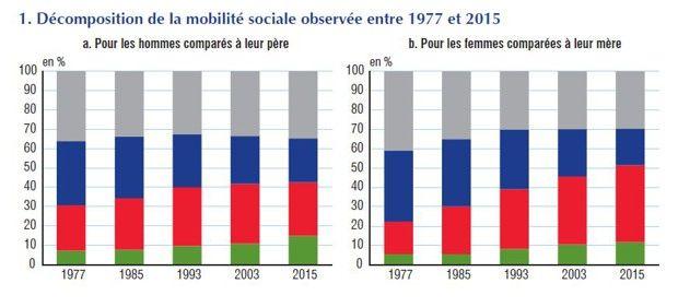 Les femmes ont connu une ascension sociale plus marquée que les hommes depuis les années 1970.