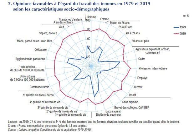 Inégalités, immigration, travail des femmes… cinq chiffres qui en disent long sur la société française