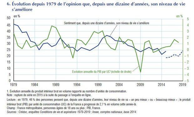 Les Français sont plus pessimistes sur leur niveau de vie, alors qu'ils vivent mieux.