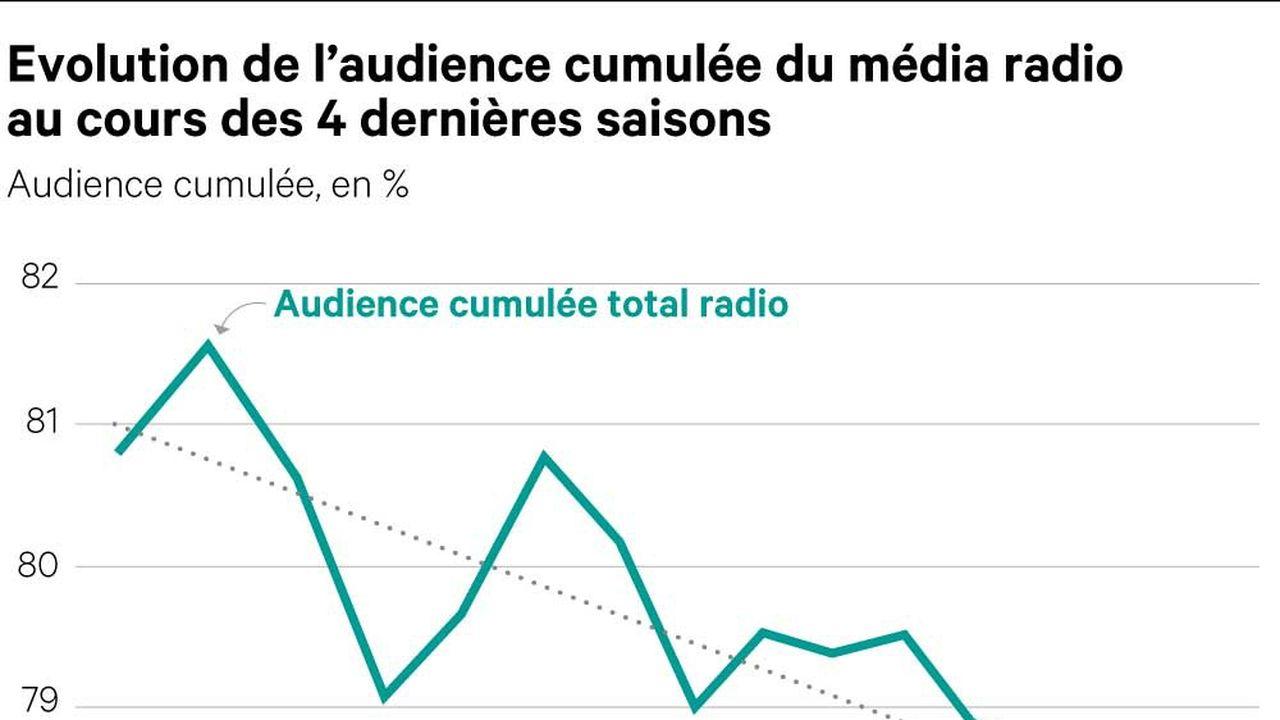 Confrontées à une baisse historique de leurs audiences, les radios redoutent le coup de vieux