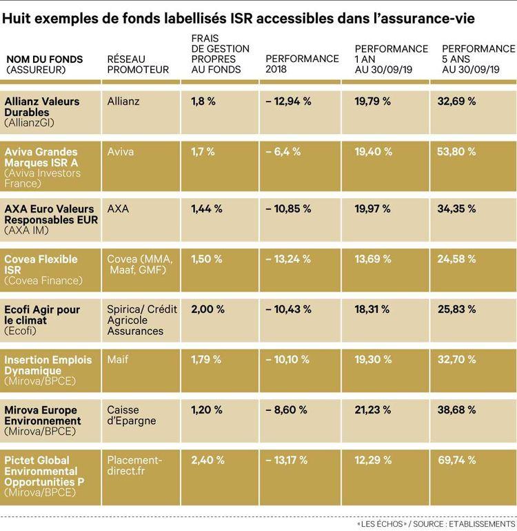 Huit exemples de fonds labellisés ISR accessibles dans l'assurance-vie.