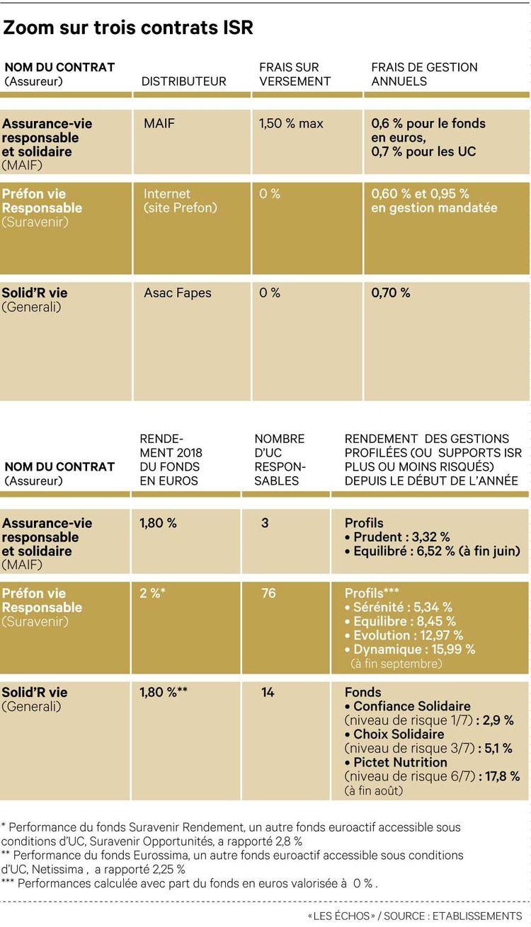 Zoom sur trois contrats ISR