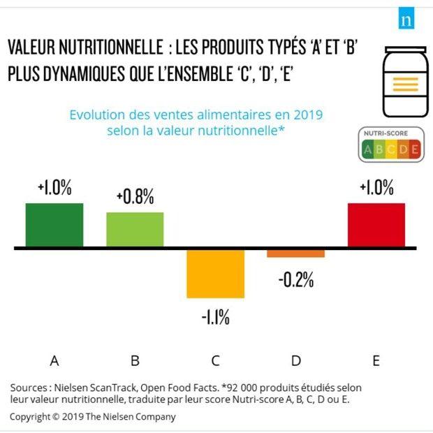 Les ventes des produits «A» et «B» représentent 31% du chiffre d'affaires alimentaire en grandes surfaces.
