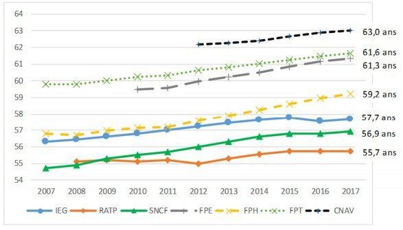 Evolution de l'âge de départ à la retraite dans les différents secteurs : IEG (électriciens et gaziers), RATP, SNCF, fonction publique (d'Etat, hospitalière et territoriale) et privé.