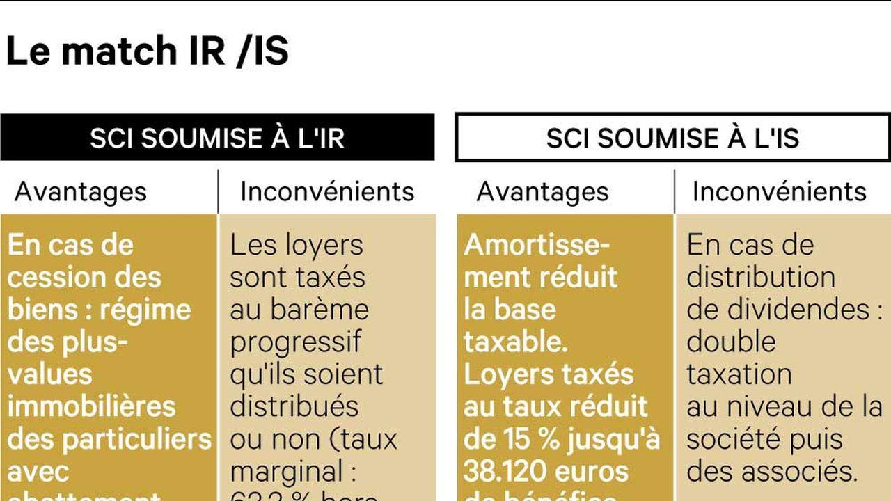 SCI : faut-il opter pour l'impôt sur le revenu ou l'impôt sur les sociétés ?