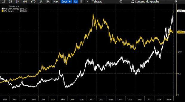Pourquoi le palladium pulvérise le record historique de l'or