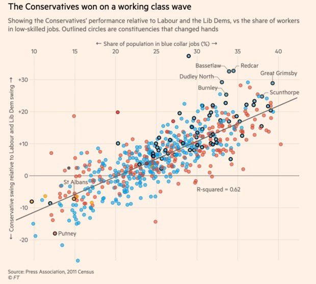 Source : « How class, turnout and the Brexit party shaped the general election result », par John Burn-Murdoch, Billy Ehrenberg-Shannon et Oliver Elliott, « Financial Times », 13 décembre 2019