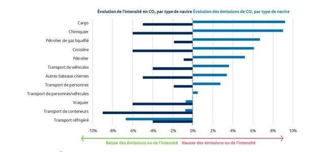 Les émissions de gaz à effet de serre du transport maritime mondial 2013-2015 (Olmer, Comber, Roy, Mao & Rutherford).