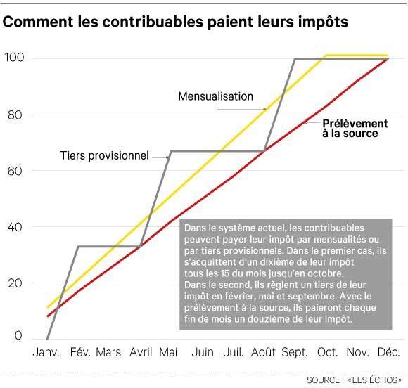 Impots La Reforme Du Prelevement A La Source Les Echos