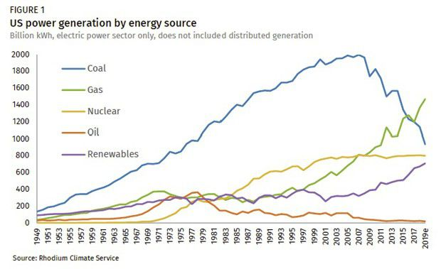 La production d'électricité américaine par source.