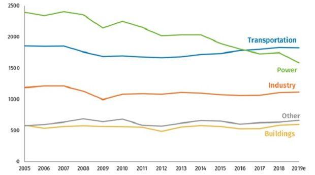 Emissions nettes américaines de gaz à effet de serre par secteur, 2005-2019