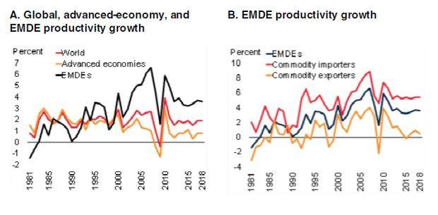 La croissance de la productivité est en recul dans le monde.
