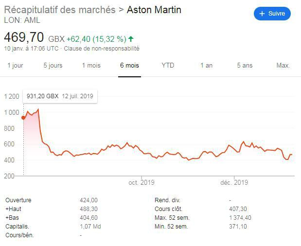 Depuis juillet2019, le cours de Bourse d'Aston Martin s'est effondré, perdant 54% de sa valeur